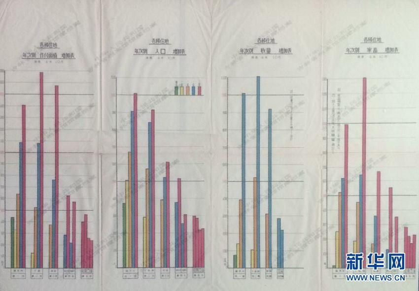 这是《集团移民现况一览表》文件,档案反映了日本