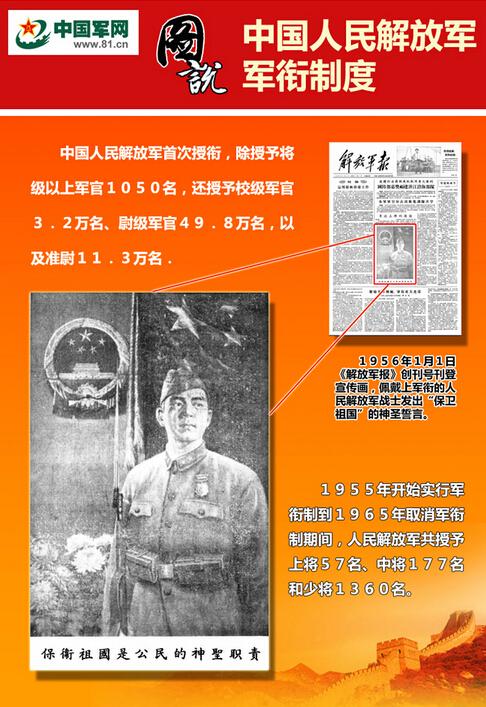 高清 图说中国人民解放军军衔制度