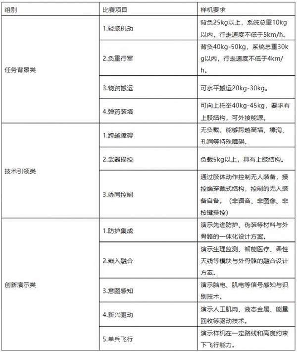 邀请函!单兵外骨骼系统挑战赛10月北京开战