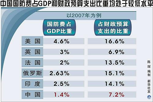 各省财政占gdp排名_中国哪几个省有钱