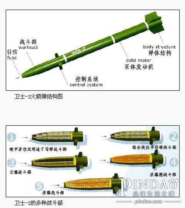 卫士-2d(ws-2d)远程火箭炮_中国研制出WS2D火箭炮射程世界最远军事