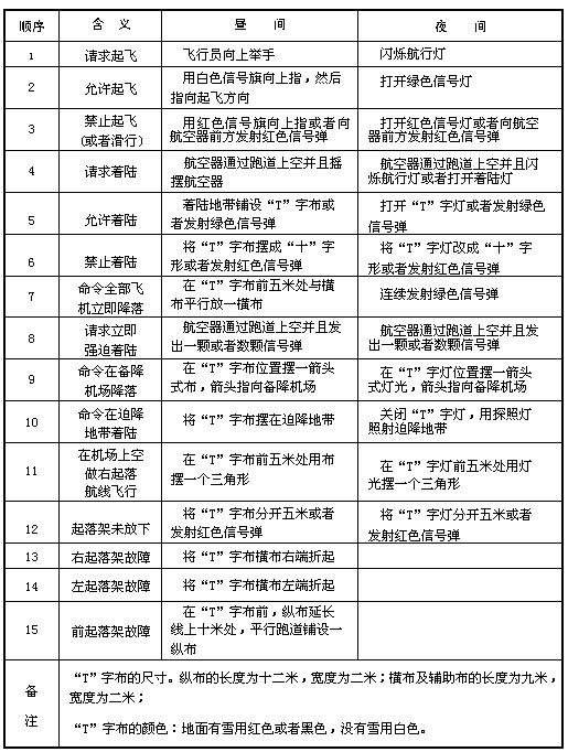 辅助指挥、联络的符号和信号(一)